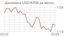 График доллара к вону Республики Корея за месяц