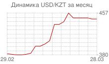 График доллара к казахстанскому тенге за месяц