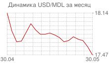 График доллара к молдавскому лею за месяц