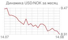 График доллара к норвежской кроне за месяц