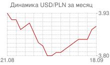 График доллара к польскому злотому за месяц
