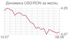 График доллара к новому румынскому лею за месяц