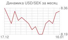 График доллара к шведской кроне за месяц