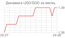 График доллара к сингапурскому доллару за месяц