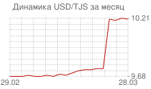 График доллара к таджикскому сомони за месяц
