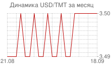 График доллара к новому туркменскому манату за месяц