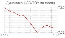 График доллара к новой турецкой лире за месяц
