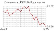 График доллара к украинской гривне за месяц