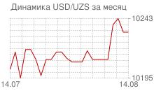 График доллара к узбекскому суму за месяц