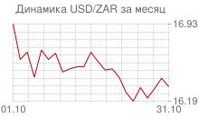 График доллара к южноафриканскому рэнду за месяц