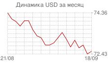 График курса доллара к рублю за месяц