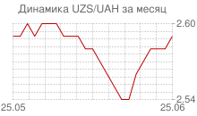 График узбекского сума к украинской гривне за месяц