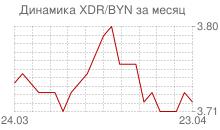 График СДР к белорусскому рублю за месяц