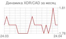 График СДР к канадскому доллару за месяц