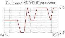 График СДР к евро за месяц