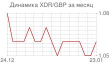 График СДР к фунту стерлингов за месяц
