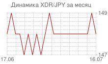 График СДР к японской йене за месяц