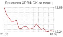График СДР к норвежской кроне за месяц