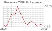 График СДР к украинской гривне за месяц