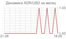 График СДР к доллару за месяц