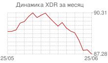 График курса СДР к рублю за месяц