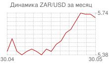 График южноафриканского рэнда к доллару за месяц