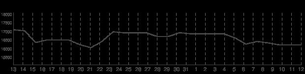Nickel price