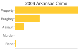 Arkansas Criminal Activity Breakdown