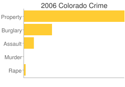 Colorado Criminal Activity Breakdown