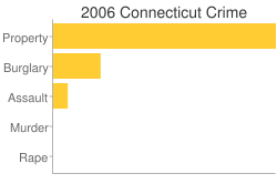 Connecticut Criminal Activity Breakdown