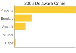 Delaware Criminal Activity Breakdown