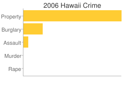 Hawaii Criminal Activity Breakdown