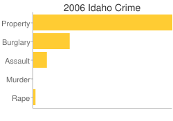 Idaho Criminal Activity Breakdown