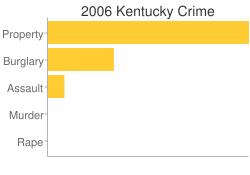 Kentucky Criminal Activity Breakdown