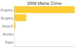 Maine Criminal Activity Breakdown