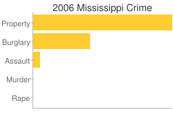 Mississippi Criminal Activity Breakdown