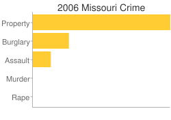Missouri Criminal Activity Breakdown