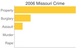 Missouri Criminal Activity Breakdown