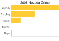 Nevada Criminal Activity Breakdown