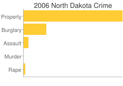 North Dakota Criminal Activity Breakdown