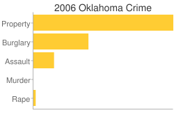Oklahoma Criminal Activity Breakdown