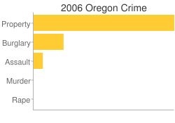 Oregon Criminal Activity Breakdown