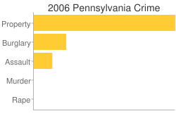Pennsylvania Criminal Activity Breakdown