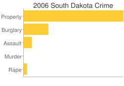 South Dakota Criminal Activity Breakdown