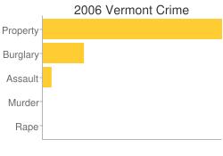 Vermont Criminal Activity Breakdown
