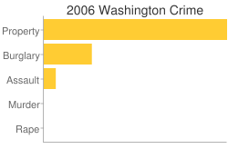 Washington Criminal Activity Breakdown