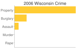 Wisconsin Criminal Activity Breakdown
