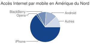Répartition des accès Internet par mobile en Europe