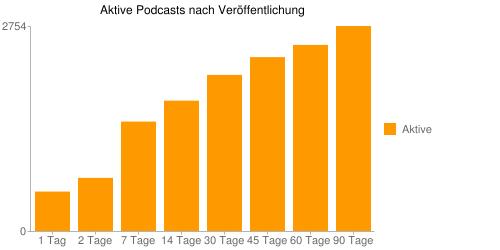 Aktive Podcasts nach Veröffentlichungsdatum