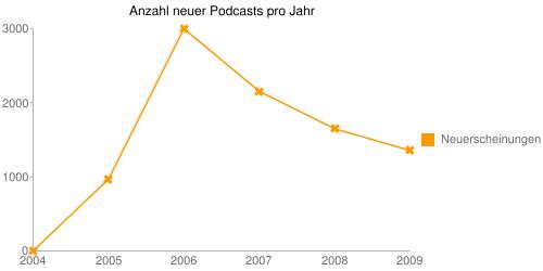 Anzahl neuer Podcasts pro Jahr